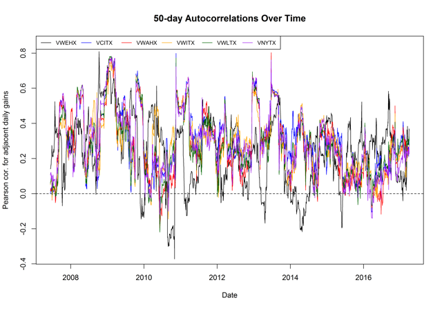 Figure 3. 50-day autocorrelation over time for select Vanguard mutual funds, using data from March 30, 2007, to March 31, 2017.