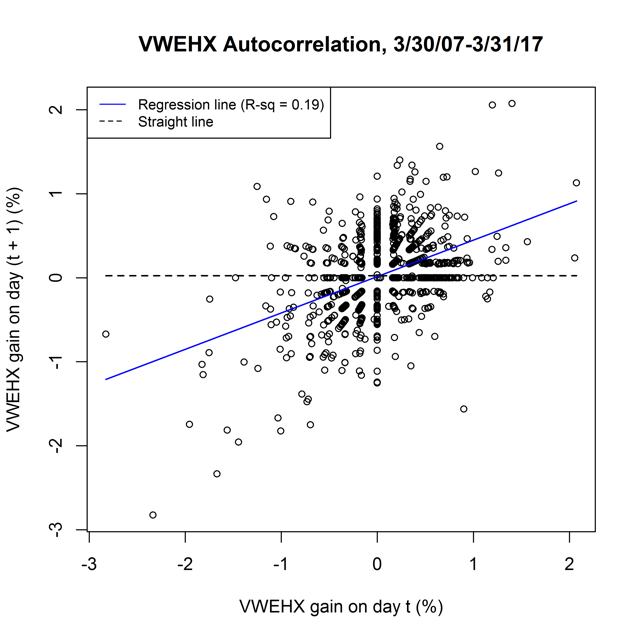Figure 4. Autocorrelation in daily gains for VWEHX.