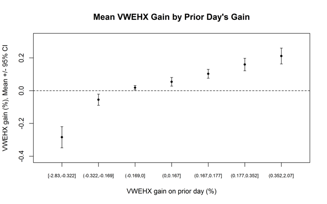 Figure 5. Mean +/- 95% CI for VWEHX