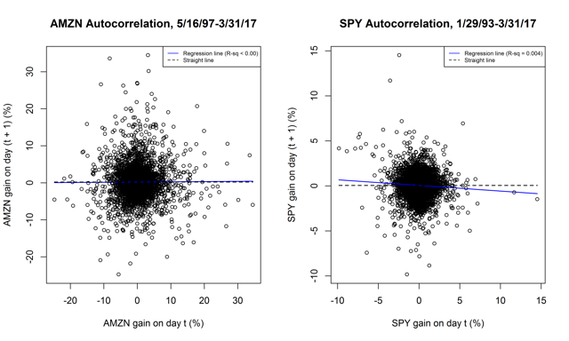 Figure 1. Autocorrelation in daily gains for AMZN and SPY.