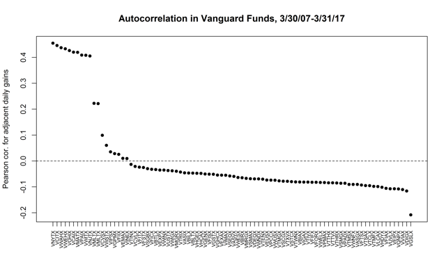 Figure 2. Autocorrelation in daily gains for 88 Vanguard mutual funds.