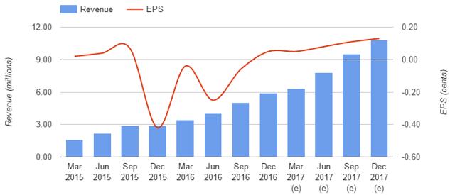 Fulgent Earnings Chart