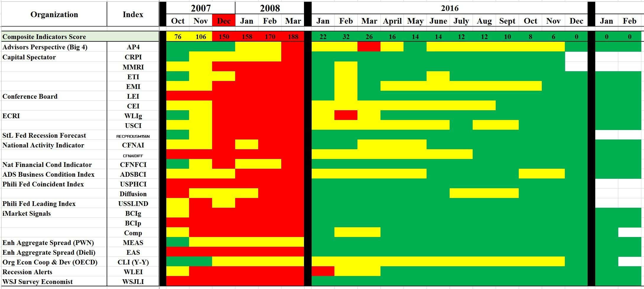 The Composite Heat Map Is Telling Us The Same Thing As The Top 6 Indicators And The Other Individual Indicators No Signs Of A Recession On The Horizon