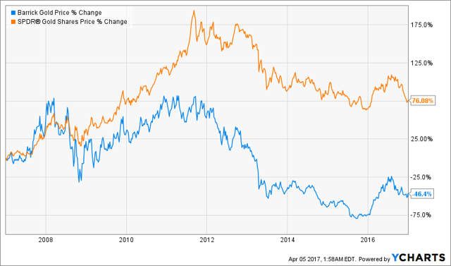 Barrick S Stock Has Been A Miserable Performer Over The Last Decade Like Number Of Large Gold Producers Its Share Price Fell Significantly During