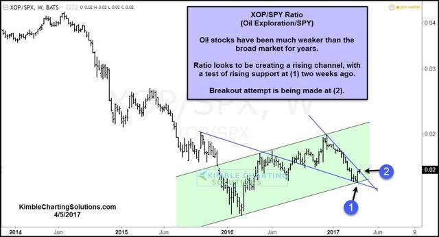 XOP/SPY Ratio