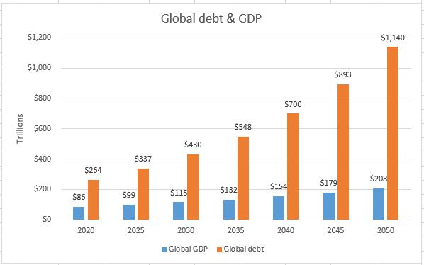 Global Debt & GDP