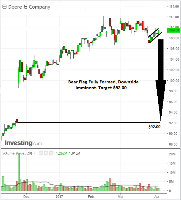 Stock chart analysis signals strong sell on Deere & Company