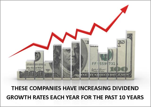 Rising dividend, increasing dividend growth, growth, dividends, positive trend