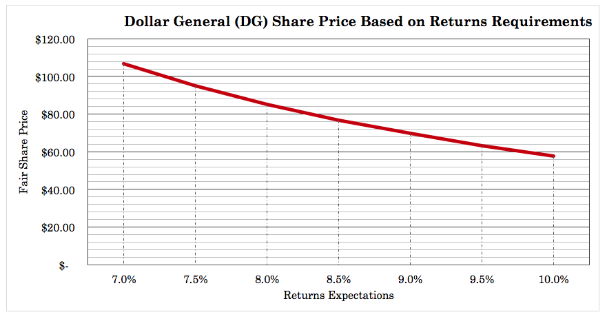 dollar general and the extreme value retailing Might assume that dollar general, the well-known extreme-value retailer, has an established competitive advantage versus other consumer goods retailers with respect to price it would then follow that cost would be a defining characteristic of the company, and a cost analysis an appropriate analytical tool.