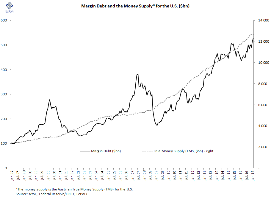 Does It Matter That Margin Debt Just Hit A New All-Time High?