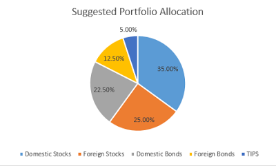 Position Your Portfolio For The Remainder Of 2017