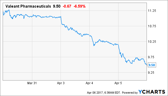 Vrx Stock Quote Mesmerizing Valeant's INova Is Good News Bausch Health Companies Inc NYSE