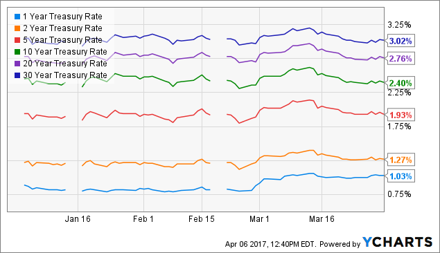 1 Year Treasury Rate Chart
