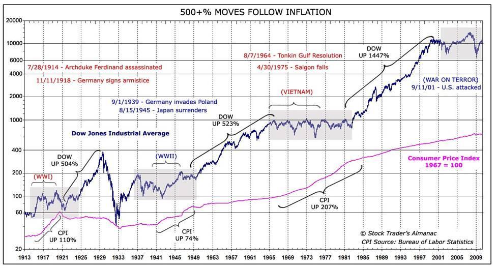Stocks Vs War Gold And Interest Rates Seeking Alpha