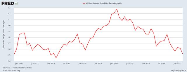 Nonfarm payroll growth: year over year percent change, seasonally adjusted