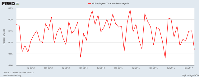 Nonfarm payroll growth - month over month percent change, seasonally adjusted