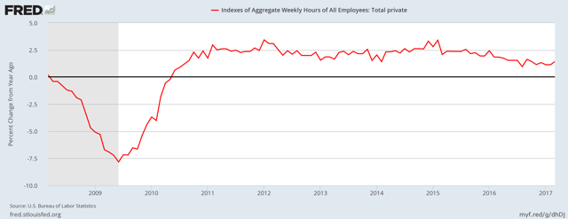Index of hours worked by private sector hourly workers