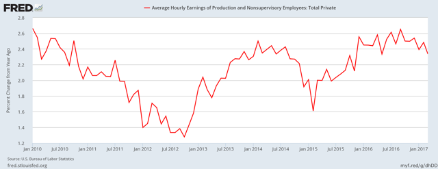 Average hourly wage of private sector workers - YoY