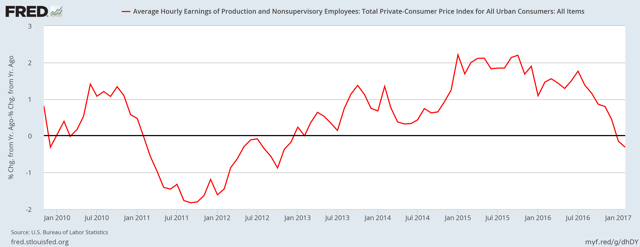 Real average hourly wages of private sector workers - YoY
