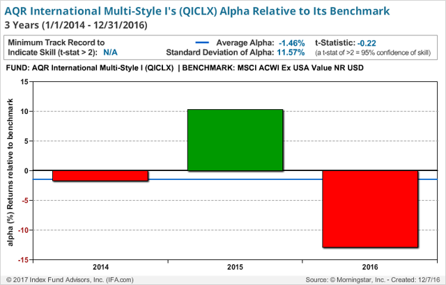 aqr long short Applied Quantitative Research Fund: A Deeper Look At Performance ...