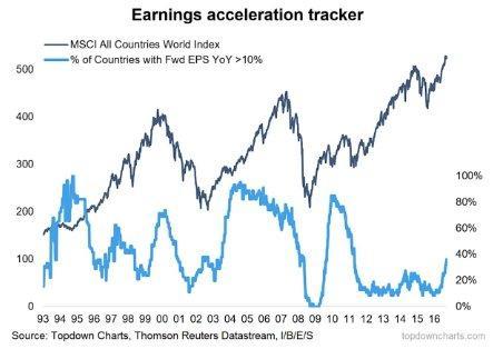 Global earnings 4-2-17.jpg