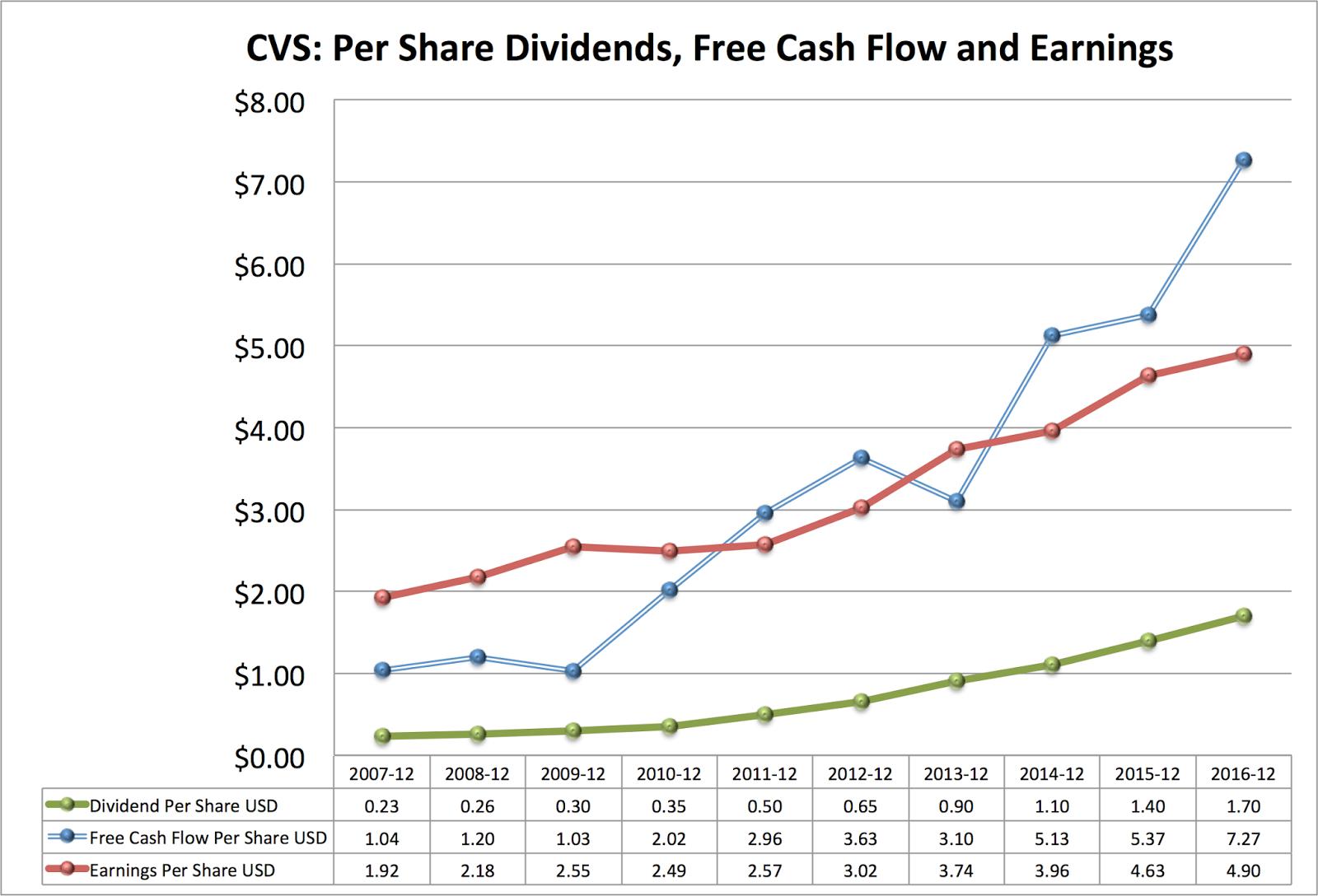 Cvs Stock Quotes I'm Adding Cvs Health To My Divgro Portfolio  Cvs Health