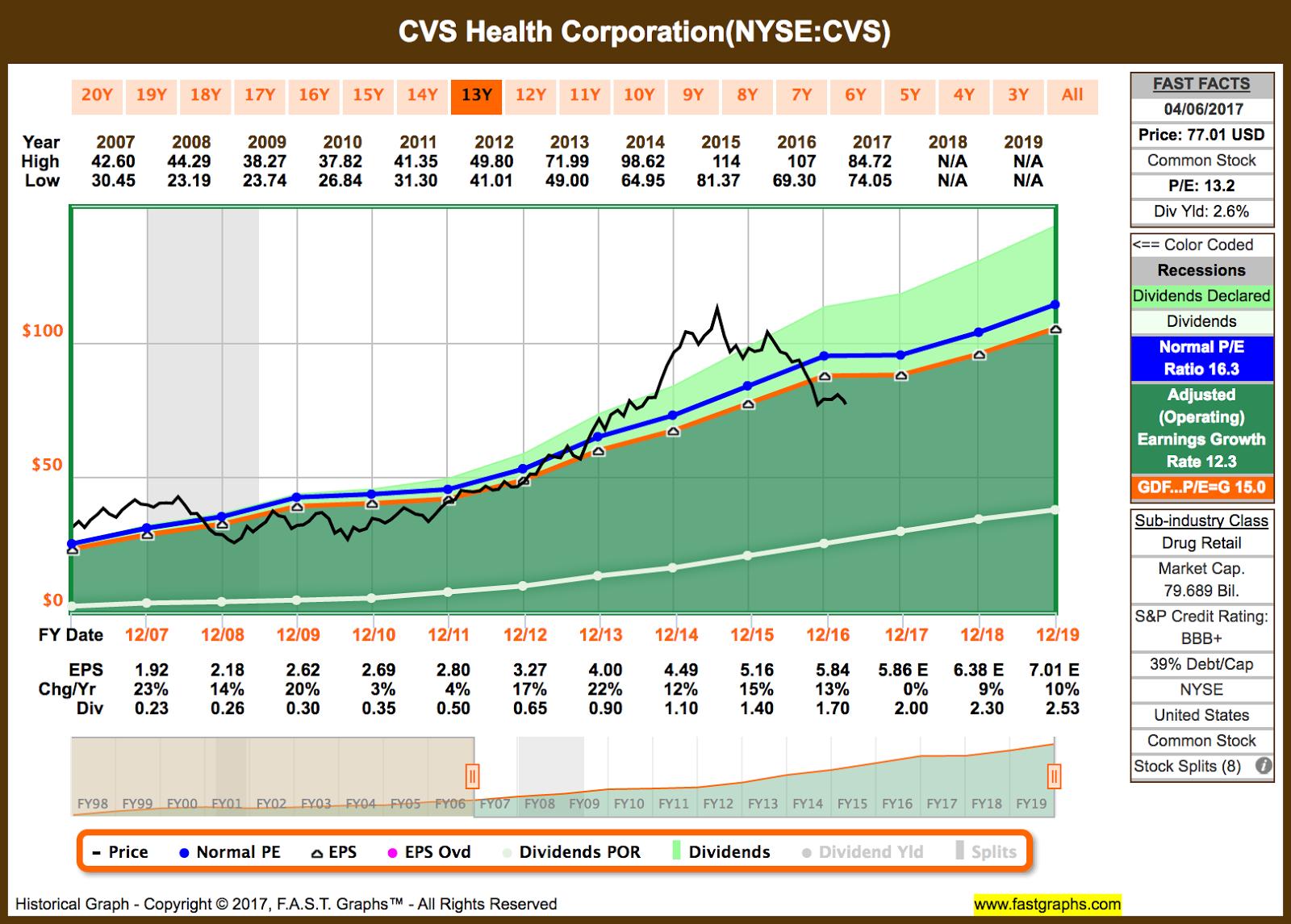Im Adding Cvs Health To My Divgro Portfolio Cvs Health