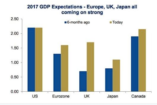 Global Growth 4-2-17.jpg
