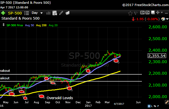 S&P4-7-17.png