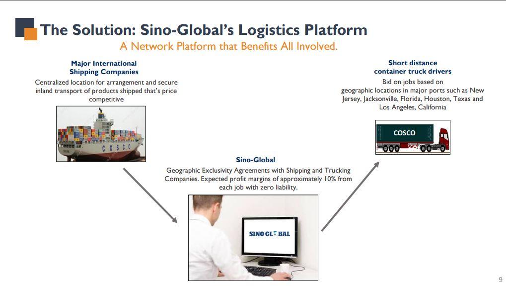 Sino-Global Shipping America: A Positive Risk/Reward
