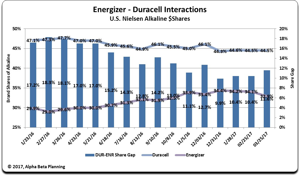 The Energizer Vs Duracell Market Share Story Energizer Holdings