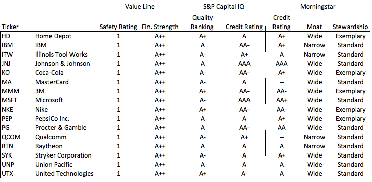 morningstar credit ratings Ratings And Rankings: What Do They All Mean? - Big Thunder | Seeking ...