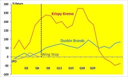 krispy kreme target audience