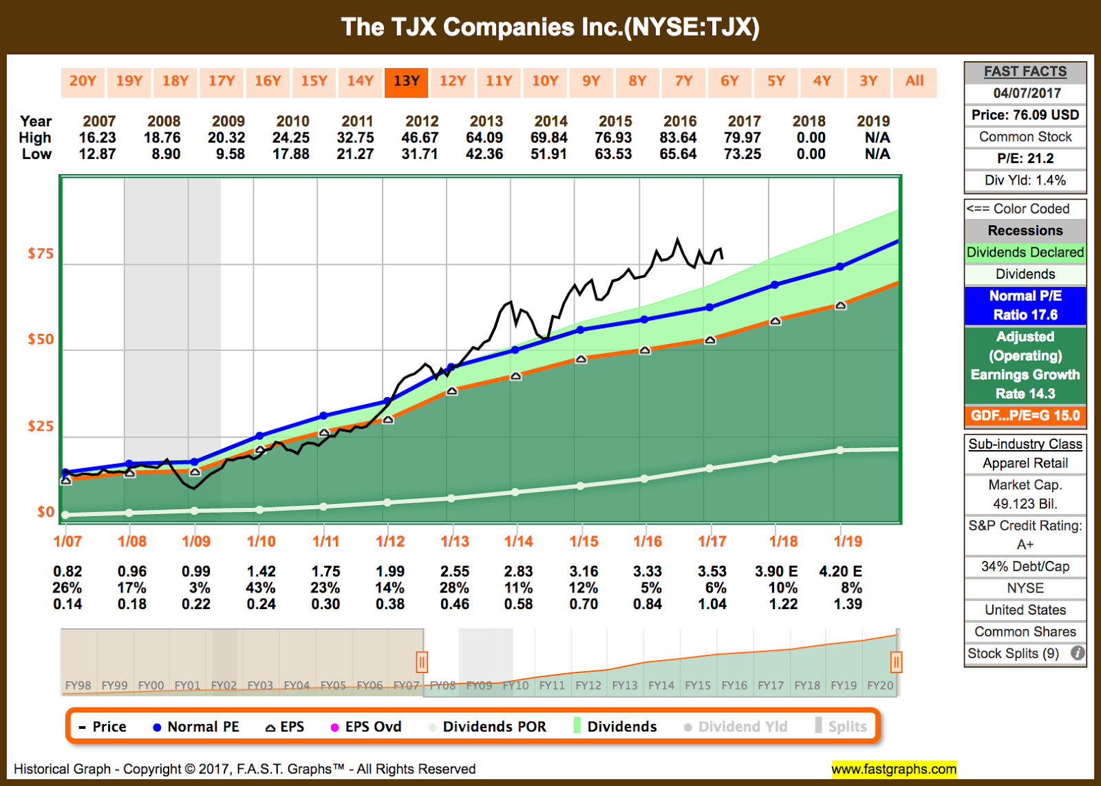 Tjx Stock Quote Tjx Stock Quote Pleasing Dividend Growth Stock Overview Tjx