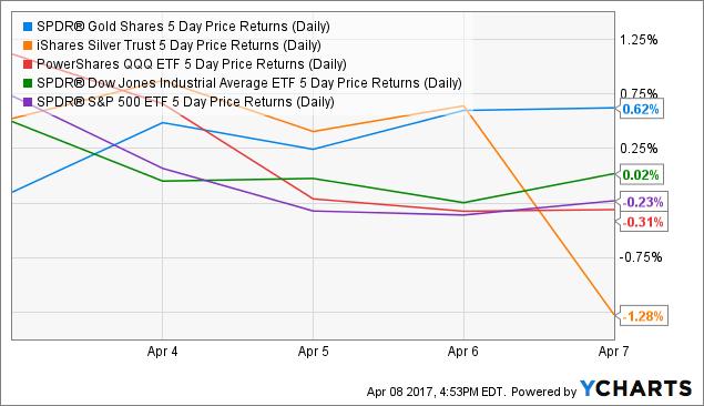 GLD 5 Day Price Returns (Daily) Chart