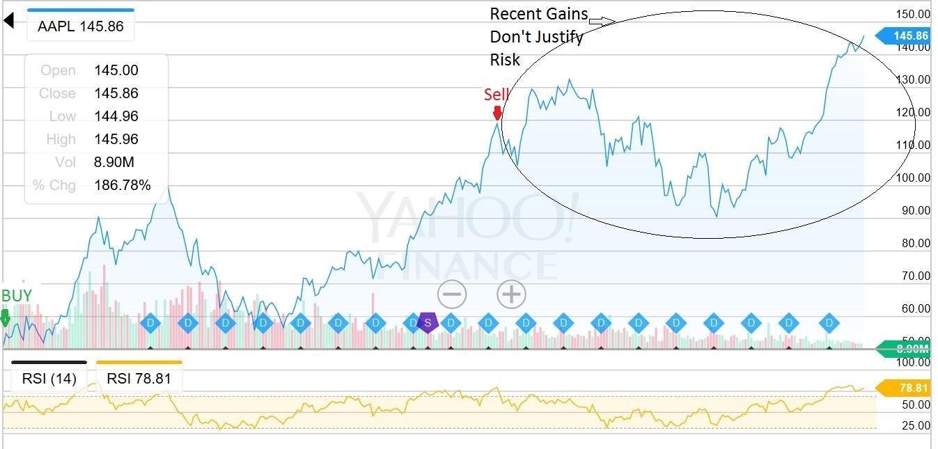 Apple Stock Sell Signal?