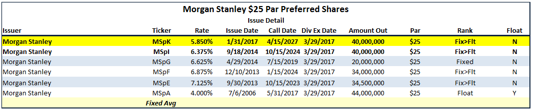 Morgan Stanley Preferred Stock Update And Thoughts Morgan