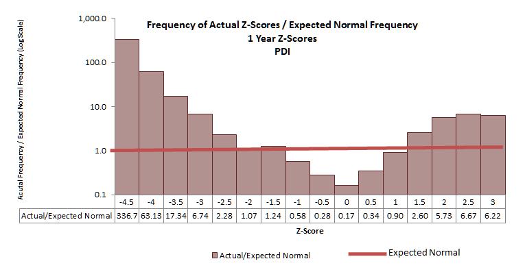 Do Z-Scores Matter? A Case Study - PIMCO Dynamic Income Fund