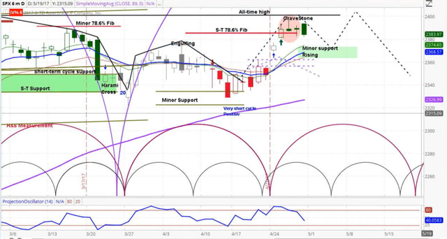 S&P 500 - SPX Daily Cycle Analysis