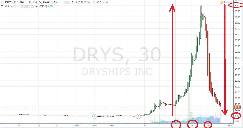DryShips Inc. (NASDAQ:DRYS) CLimbs 3.51% in Pre-Market