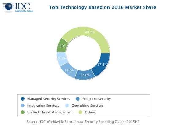 When Is A Cybersecurity Stock Overvalued?