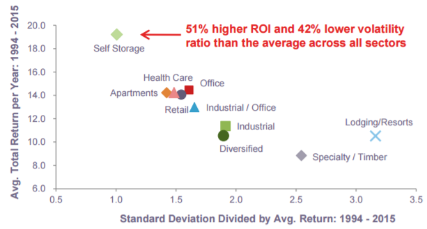 As Shown Below U S Self Storage Reits Generated 51 Higher Roi With 42 Lower Volatility Than The Average Across All Property Sectors