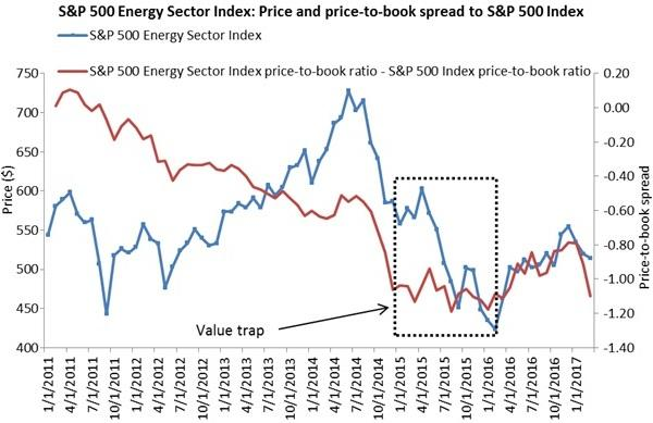 Value trap: The energy sector