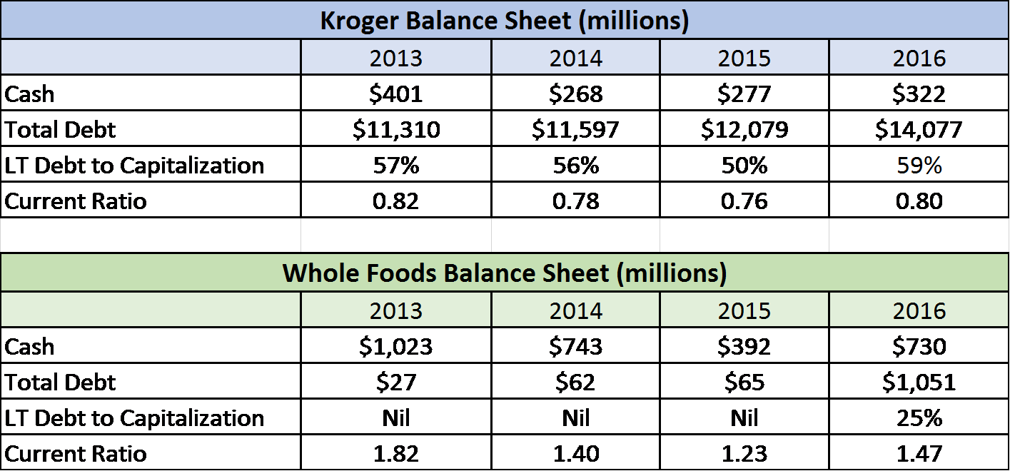ratio comparisons albertson s vs kroger company Here's the latest in the speculation about grocery giant kroger entering florida's market but to quote the company, kroger the potential for a kroger vs.