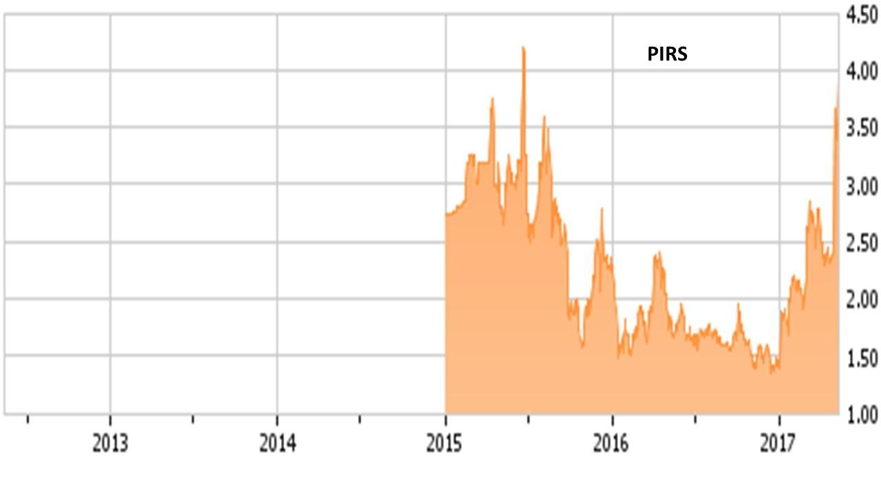 Pieris pharmaceuticals inc ipo price