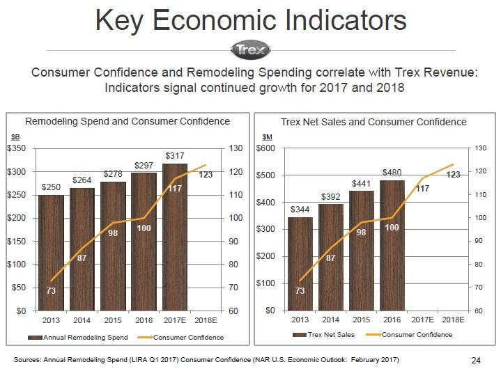 Trex Doesn't Look Worth Investing In - Trex Company, Inc