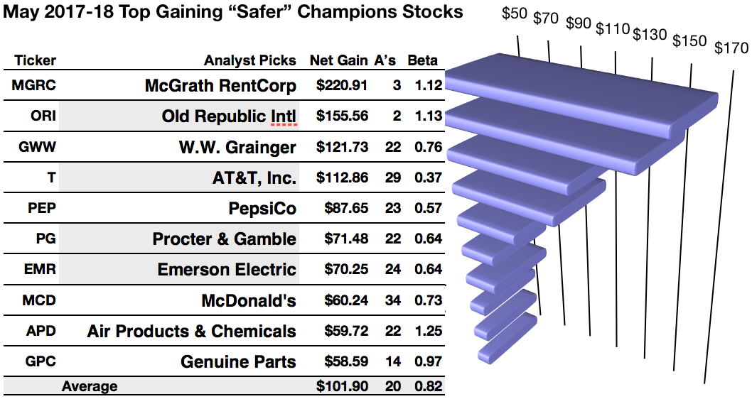 47 'Safer' Dividend Champion Dogs See 2 Industrials And 1