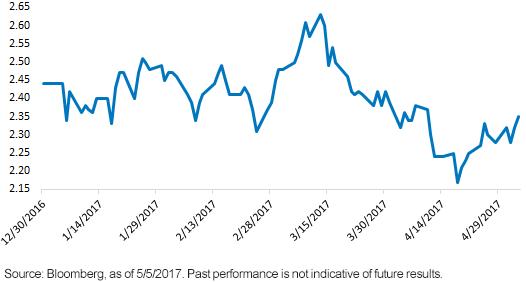 U.S 10-Year Treasury Yield
