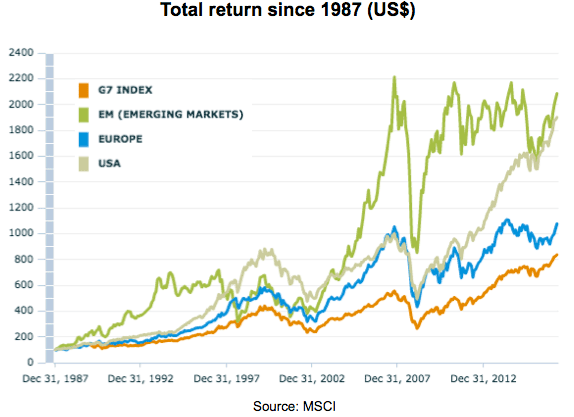 outperformed emerging markets indices - 574×417