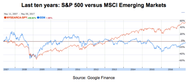 Ems Outperformed The Us At First But Have Gone Sideways Since Early 2017 In Meantime Market Has From Strength To